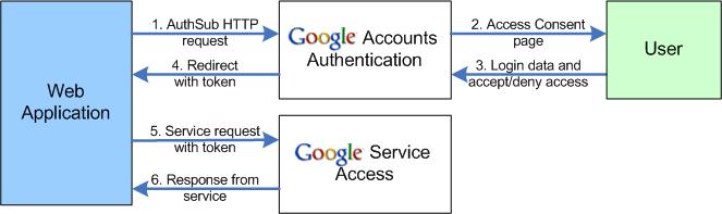 Google Authsub Diagram